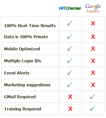 comparison chart of Google Analytics vs HitChecker